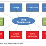 Drug Repurposing Market