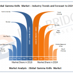 Gamma Knife Market trends 2019 to 2026